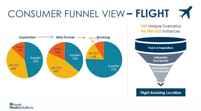 Attribution Consumer Funnel View Flight