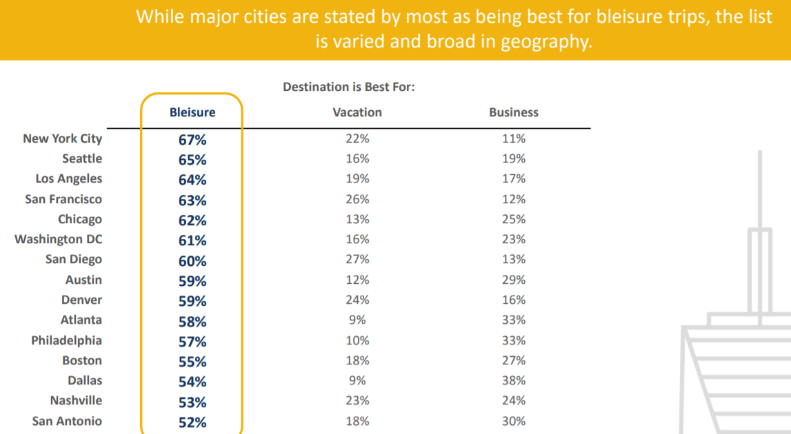 Bleisure popst major cities.png