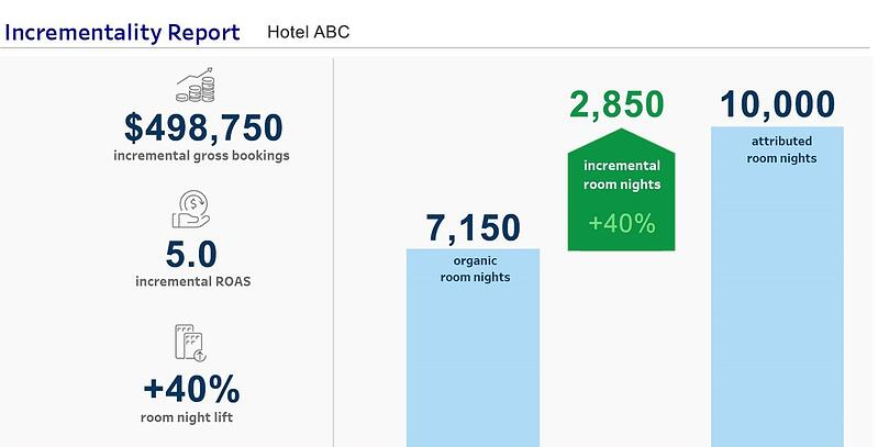 Slide on Incrementality Reporting from Expedia Group Media Solutions