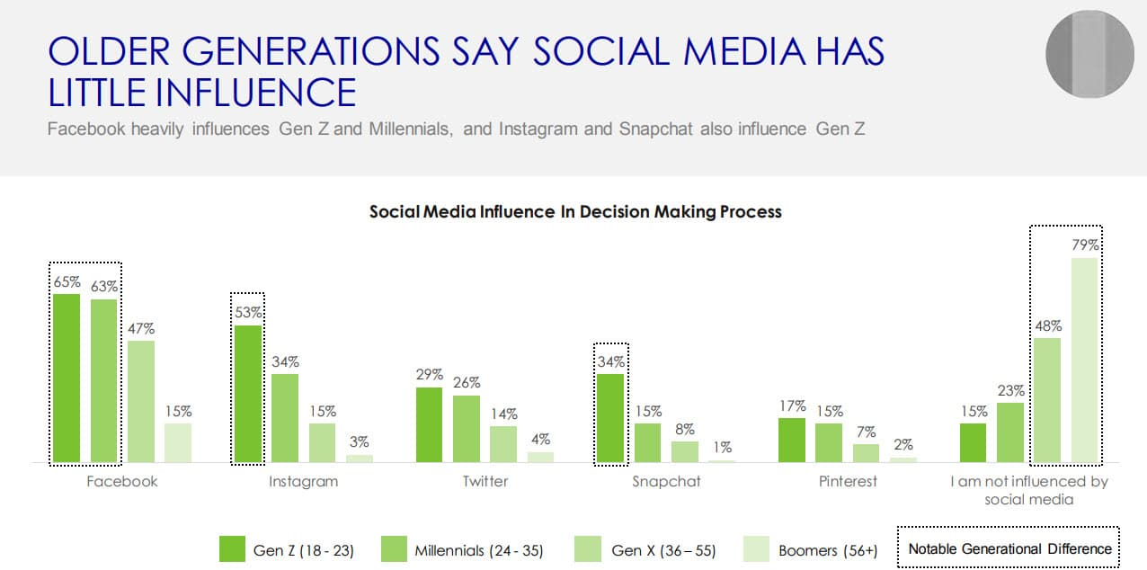 French Gen Travelers Social Media influence (1)