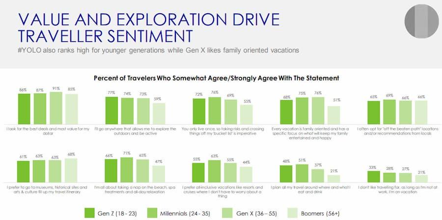 French Gen Travelers Travel Priorities