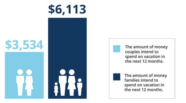 Millennial_Traveler_Spending_Chart.jpg