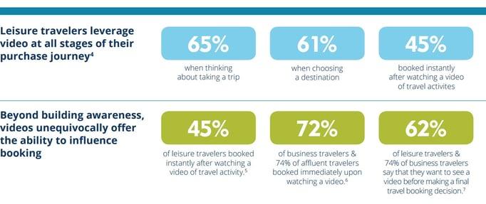 Travel Video stats.jpg