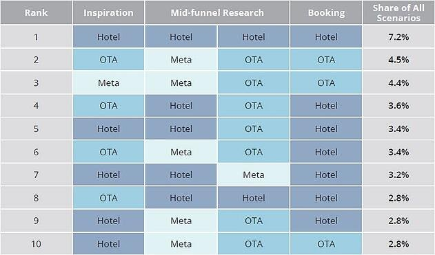 Traveler Attribution Hotel Paths