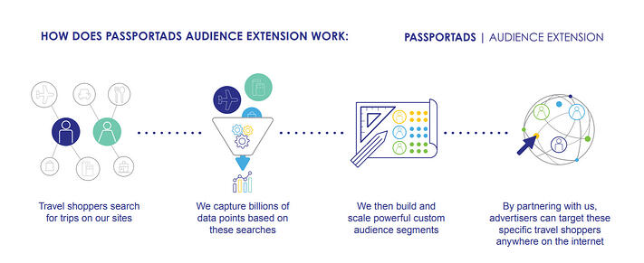 passport ads extension how it works