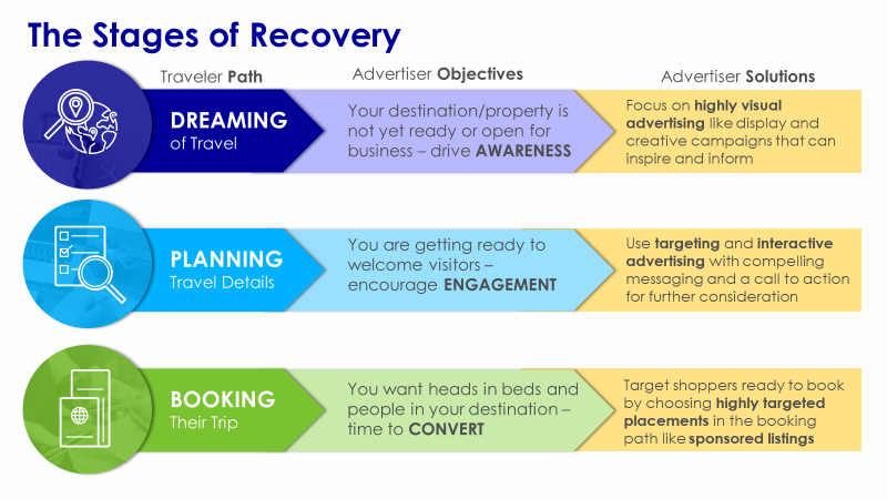 stages of recovery  webinar 6 blog post