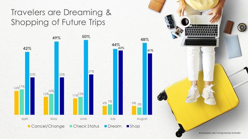 travelers are dreaming and shopping chart