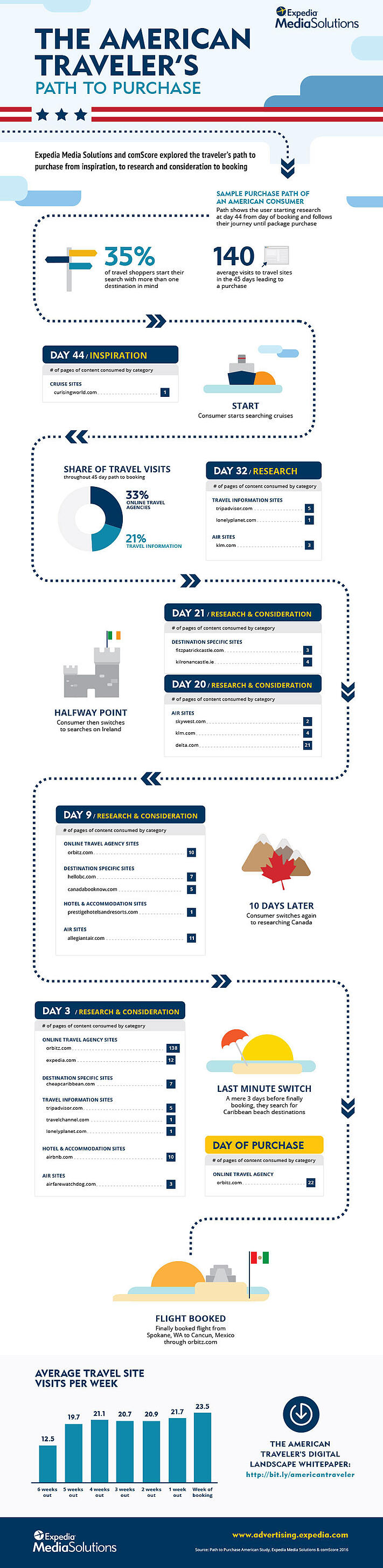 Path to Purchase American Infographic.jpg