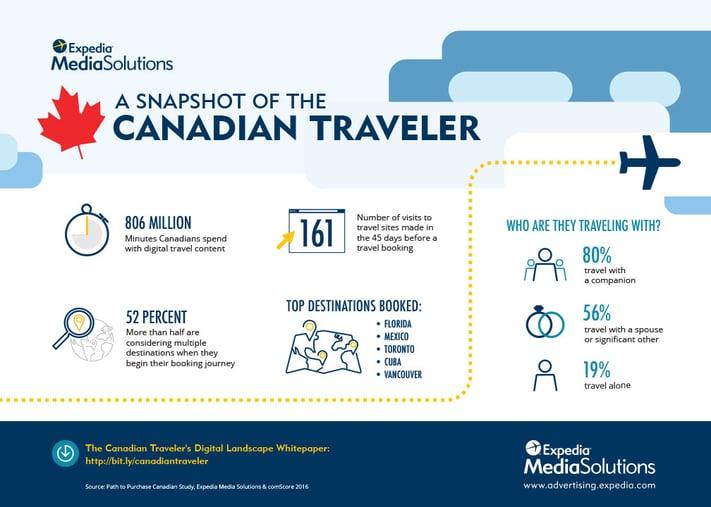 Snapshot of Canadian Digital Traveler.jpg