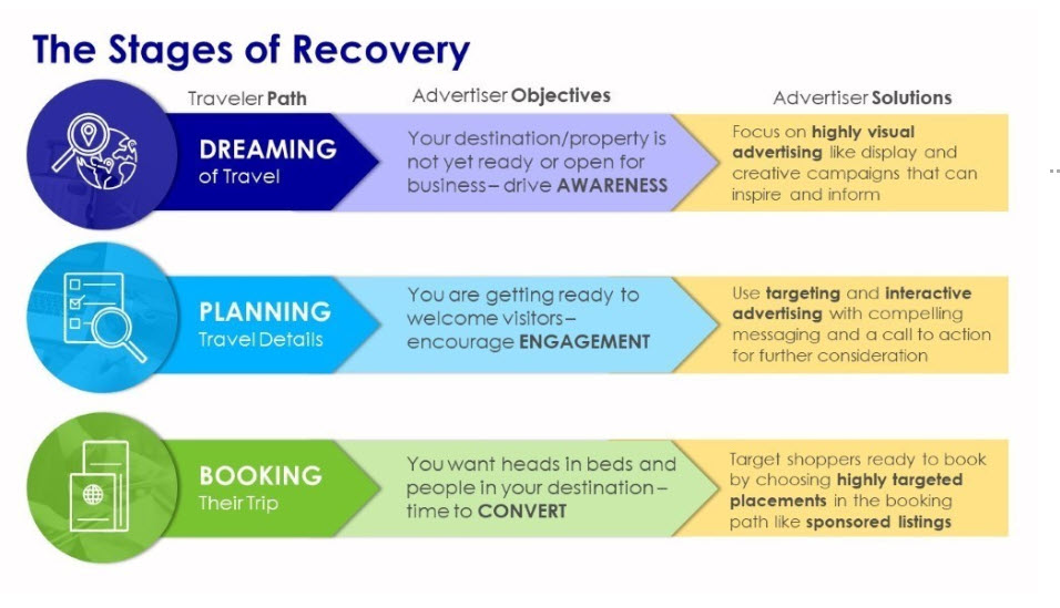 Destinations International Stages of Recovery