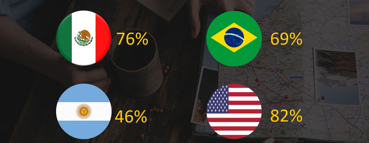 LATAM and US travel domestic