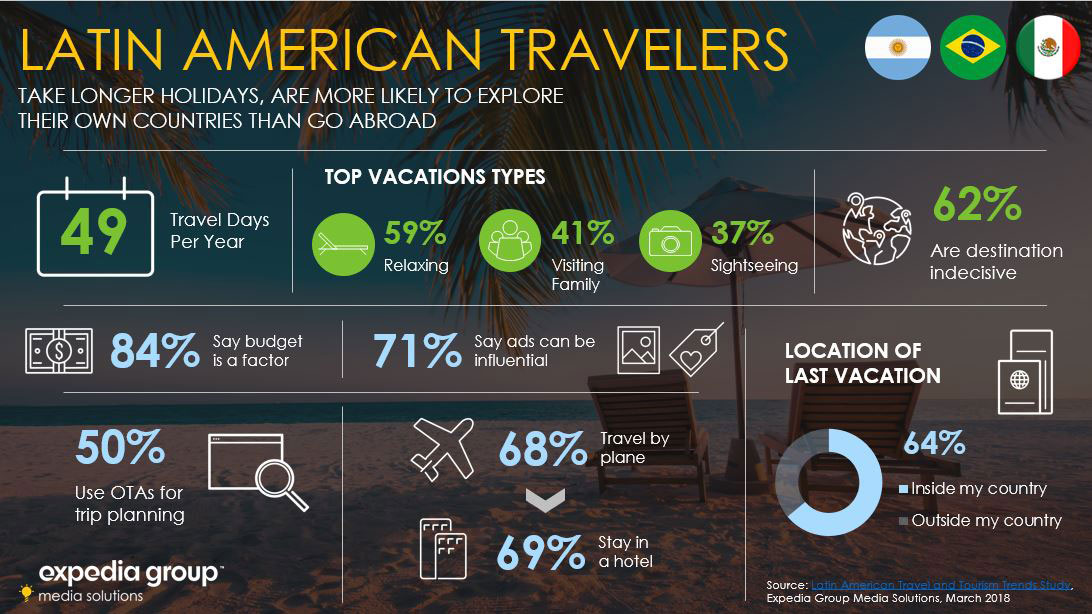 Latin American Traveler Trends