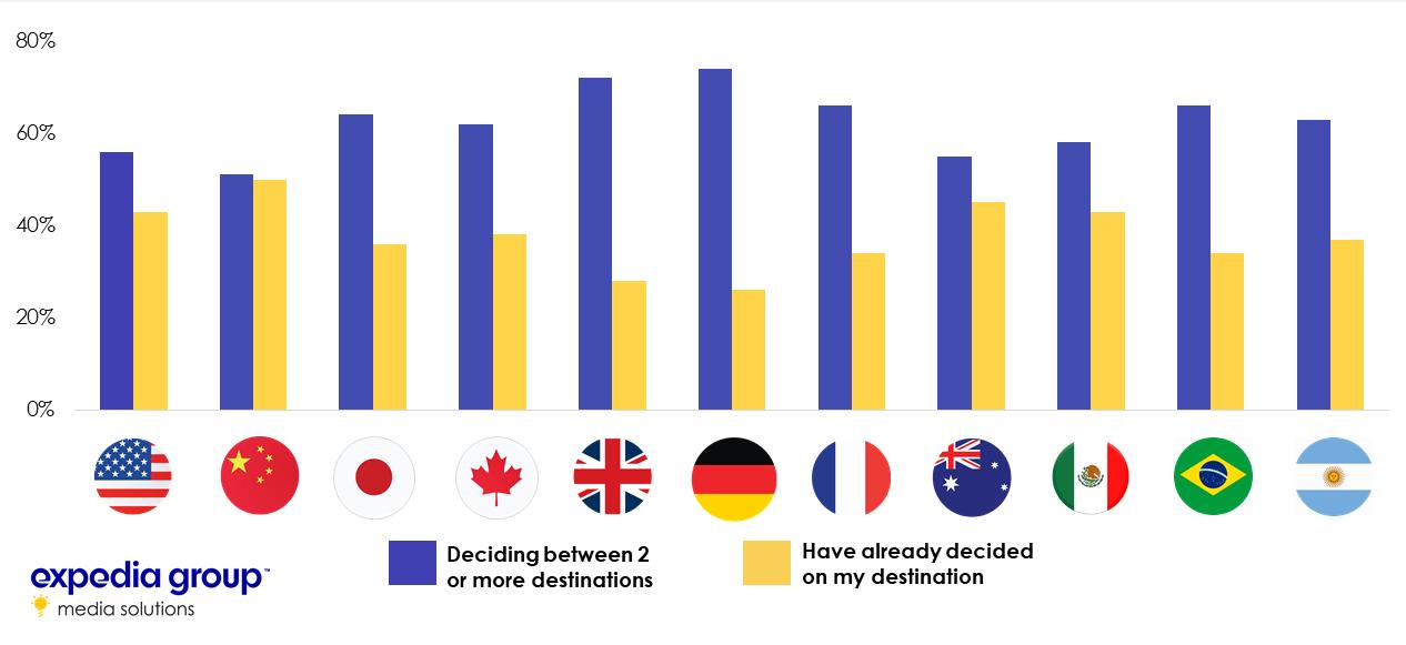 MultiNational Travel Trends2_travelersconsidermultipledestinations