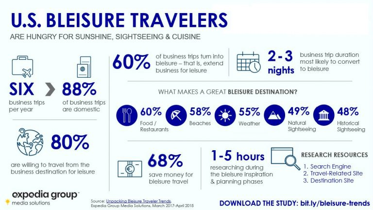bleisure travel stats