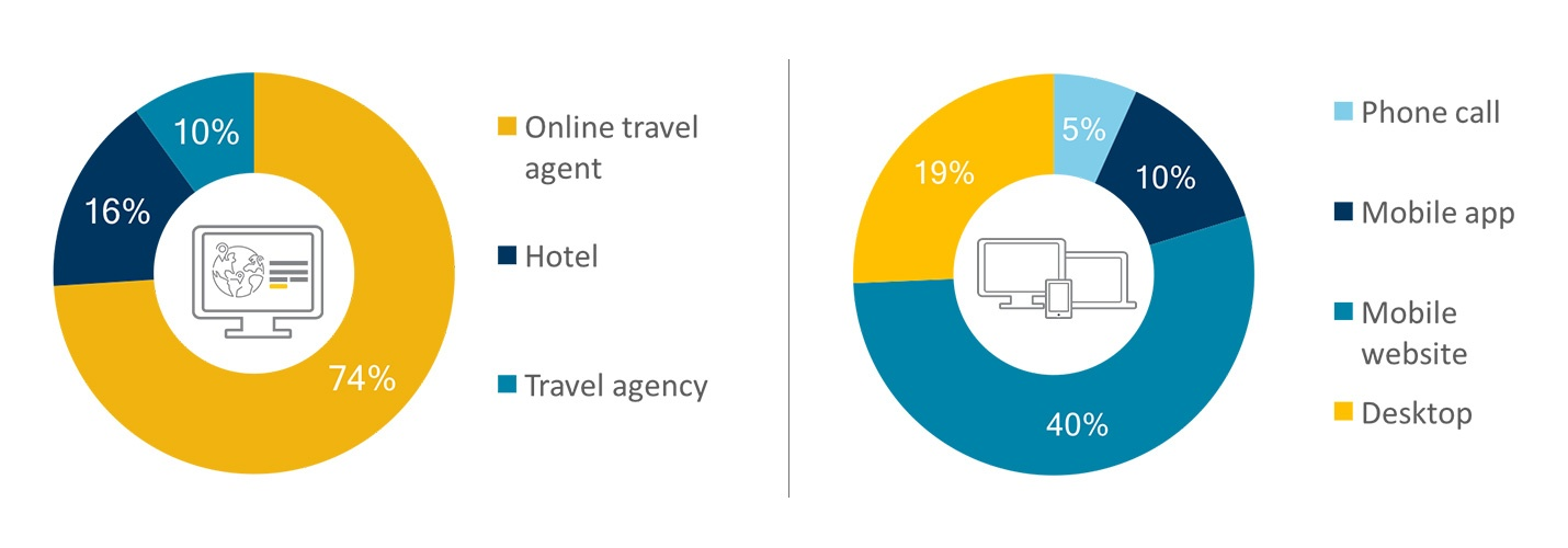 Chinese travelers device booking and source of booking.jpg
